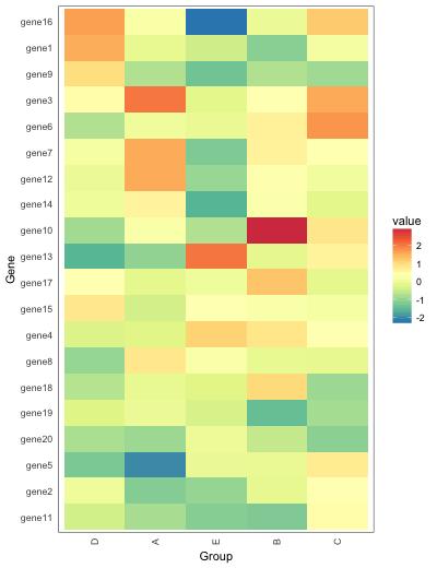 geom_tile | ggplot でヒートマップを描く方法
