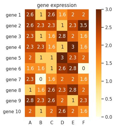 ヒートマップ   Python / seaborn ライブラリーを使用してヒート