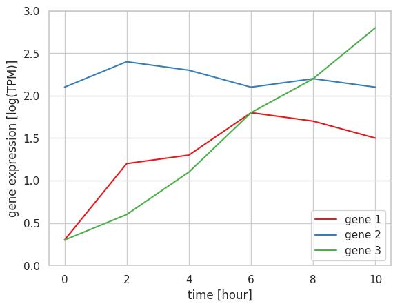 Python Graph Gallery | data visualization with matplotlib & seaborn