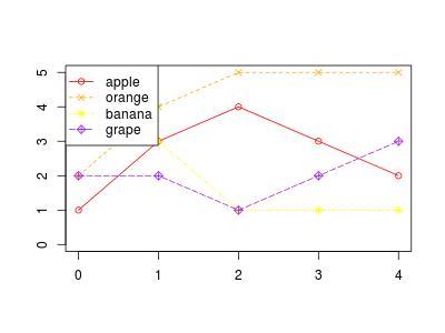 グラフ凡例 | R で描いたグラフに凡例を書き入れる方法